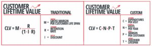 CLV or Customer Lifetime Value Formula